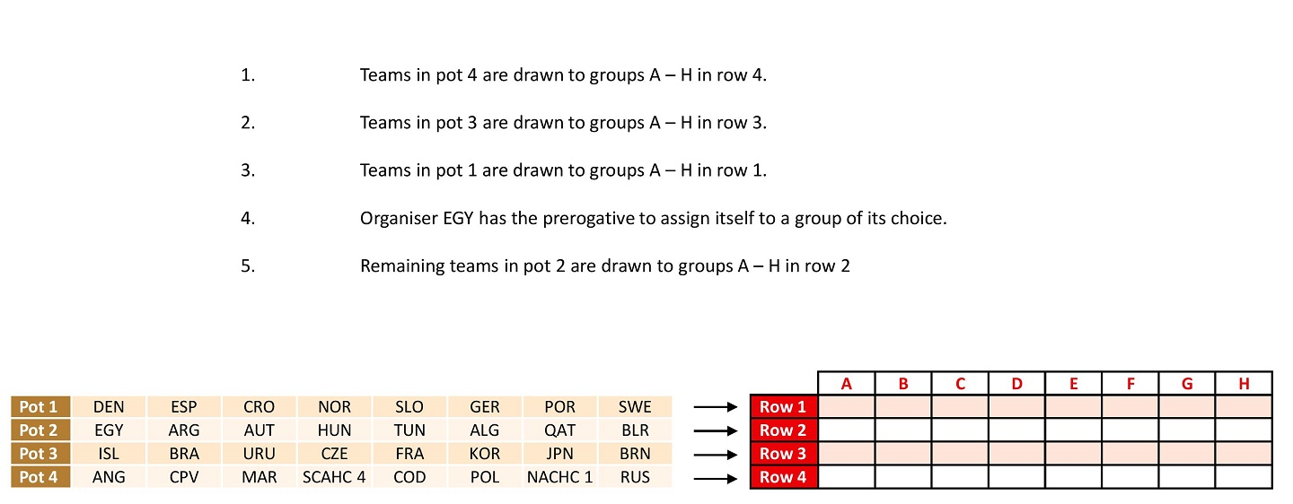 EGY 2021 draw procedure