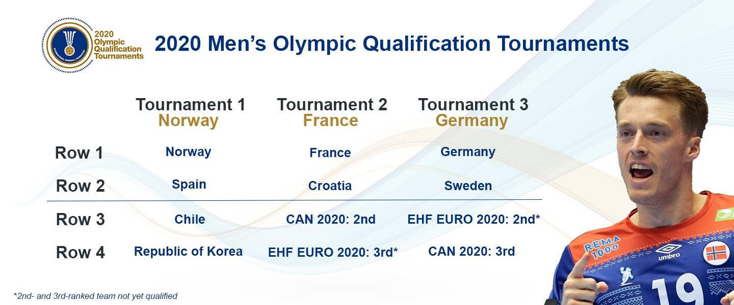 IHF Men's Tokyo 2020 OQT places – update